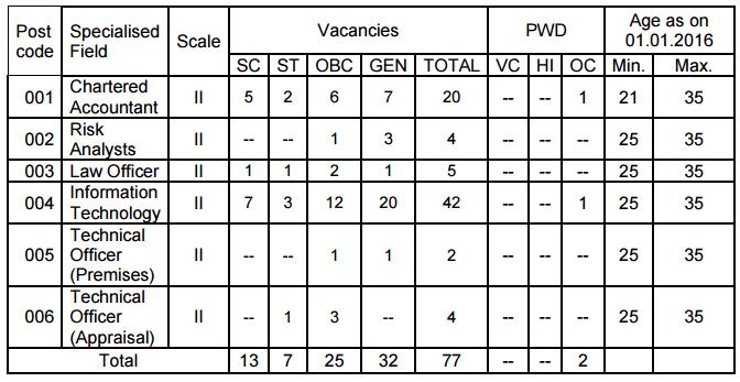 Vacancies in Bank of India Recruitment 2018